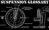 Suspension and Handling Glossary