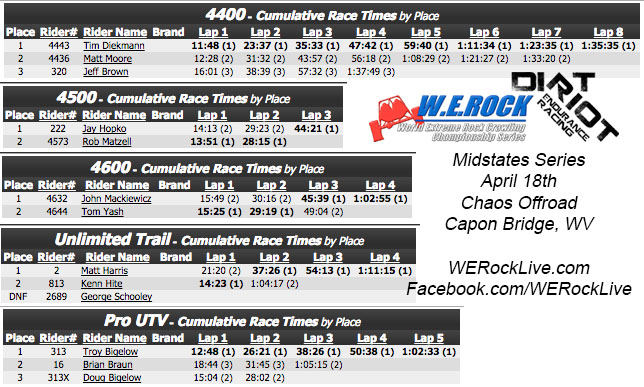 Chaos Offroad Dirt Riot Race Results.jpg