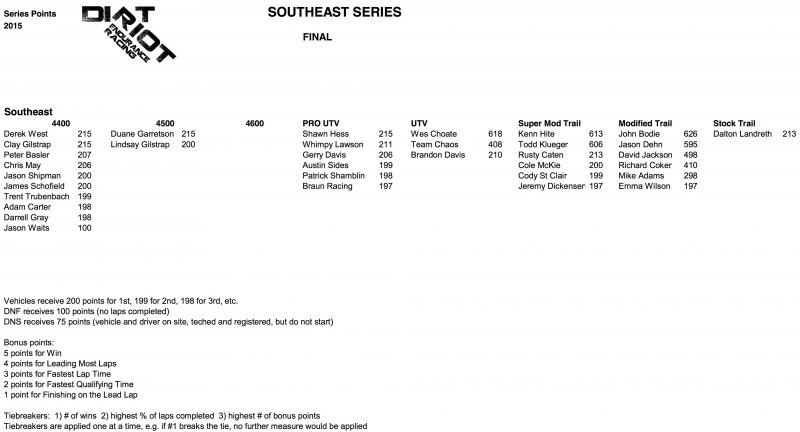 Southeast Final Points 2015.jpg