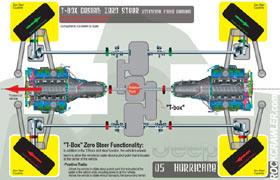 ROCKCRAWLER.com - Jeep Shows Hurricane Concept at Detroit ...